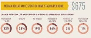 home staging costs